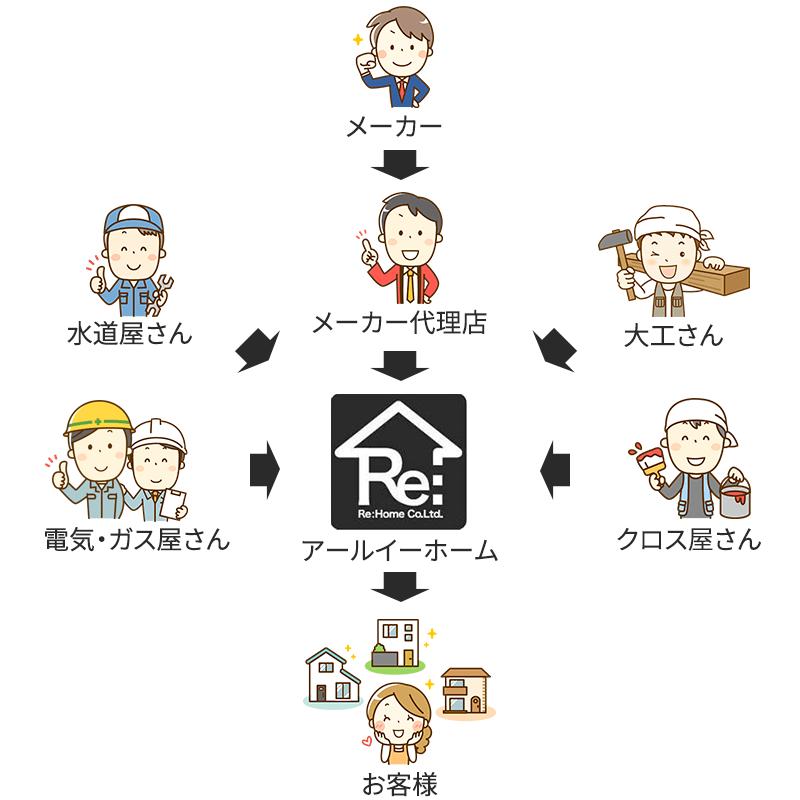 Re:Homeの場合