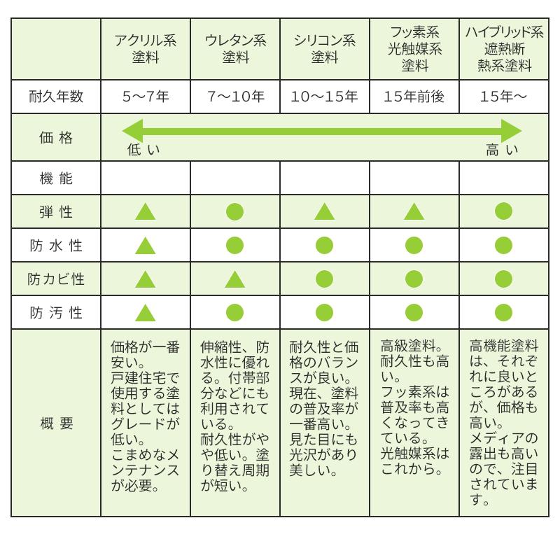 塗装の比較表